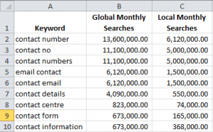 "A quick search for ""contact"" related keywords (minus those intended for ""contact lenses"" shows that there are quite a number of searches being performed each month:"