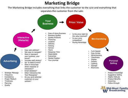 Marketing-Bridge