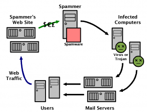 spam-malware-referral-traffic-semalt-spammers